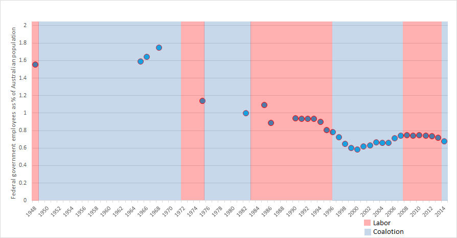 Australian Federal Government size through time