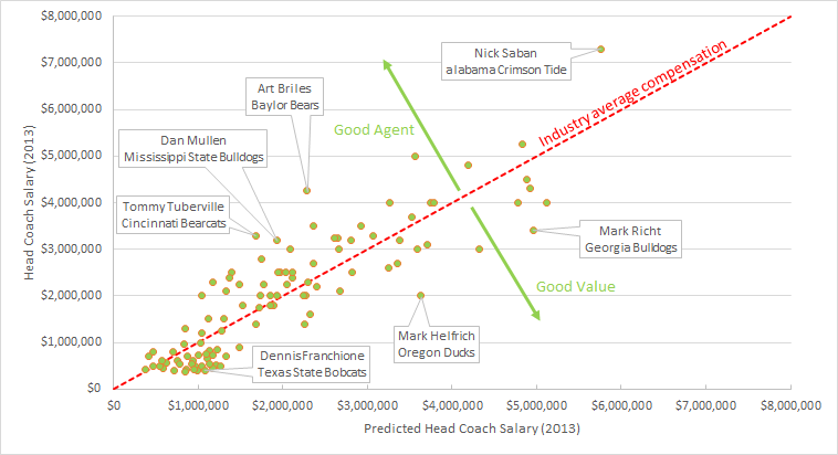 Head coach salary predicted vs actual 2013