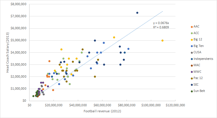 Head coach salary vs team revenue