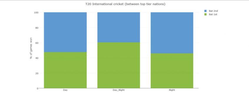 Truii data visualisation, analysis and management t20i bat order2