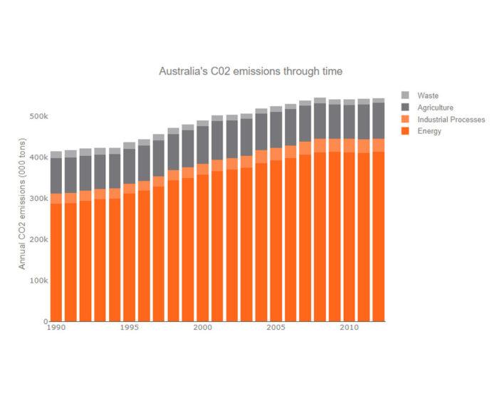 australia-co2-emission-through-time