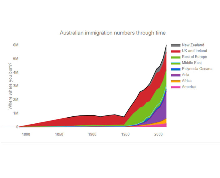 australia-immigration-through-time