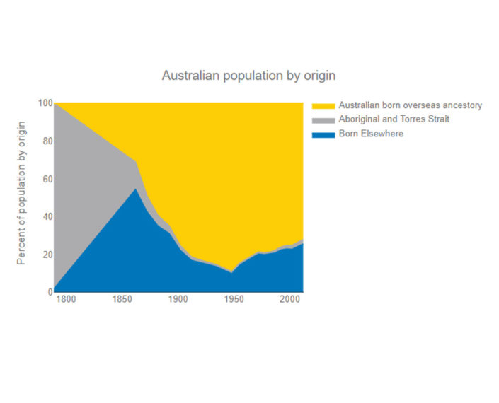 australia-population-by-origin