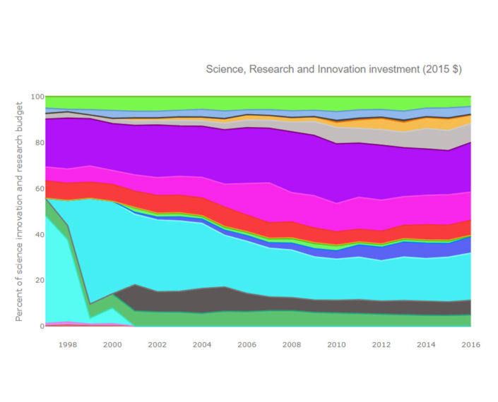 australia-research-sector-funding-through-time-proportion
