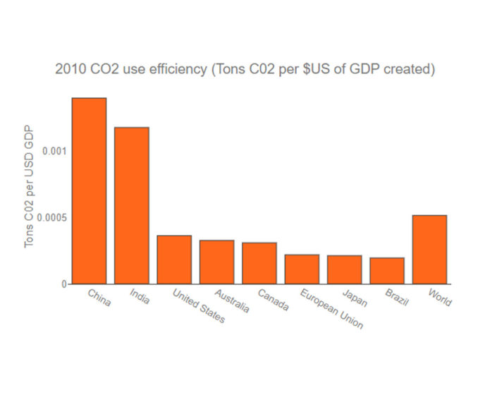 co2-use-efficiency