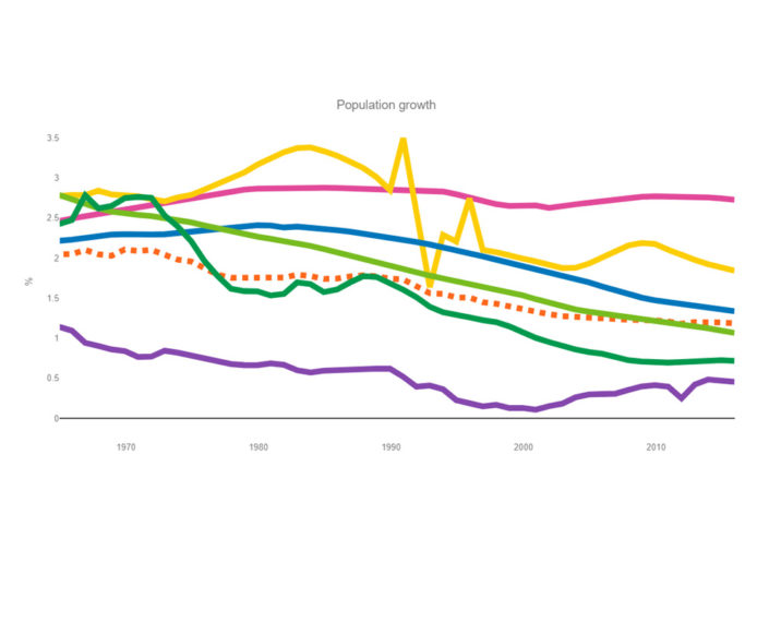 declining-population-growth