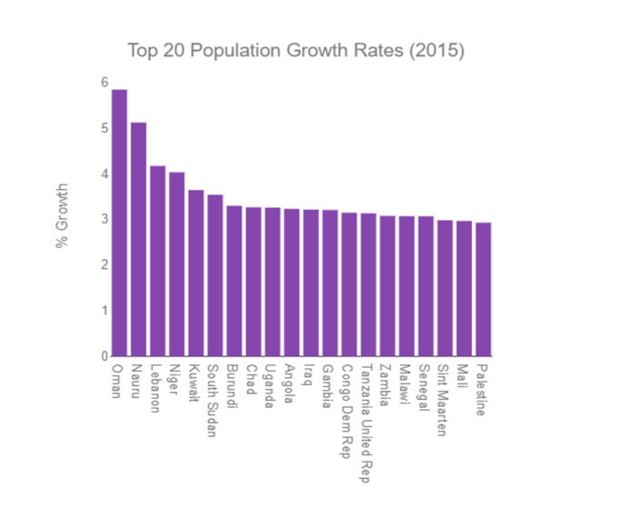 fastest-growing countries