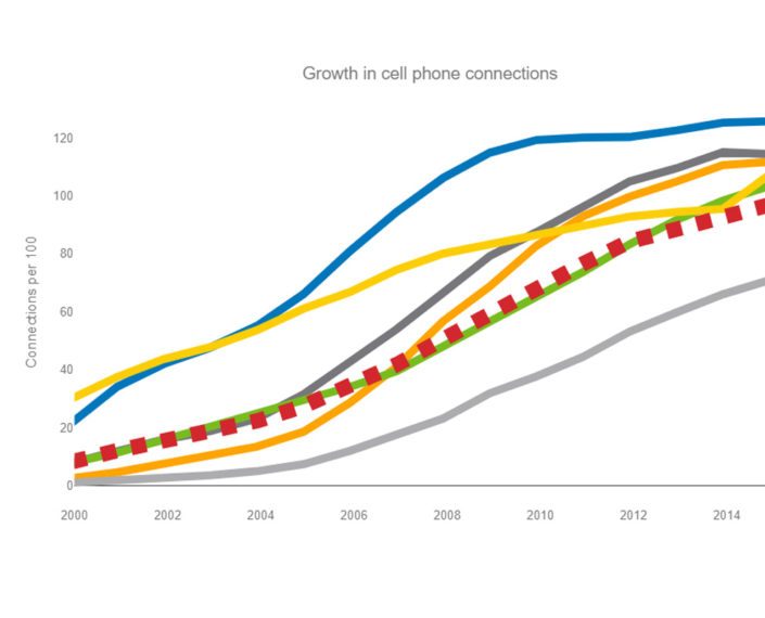 growth-in-cell-phone-chart