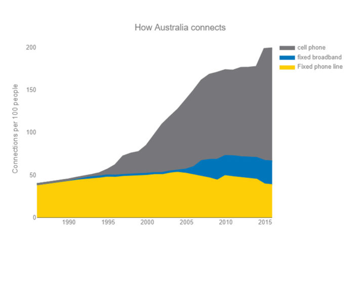 how-australia-connects