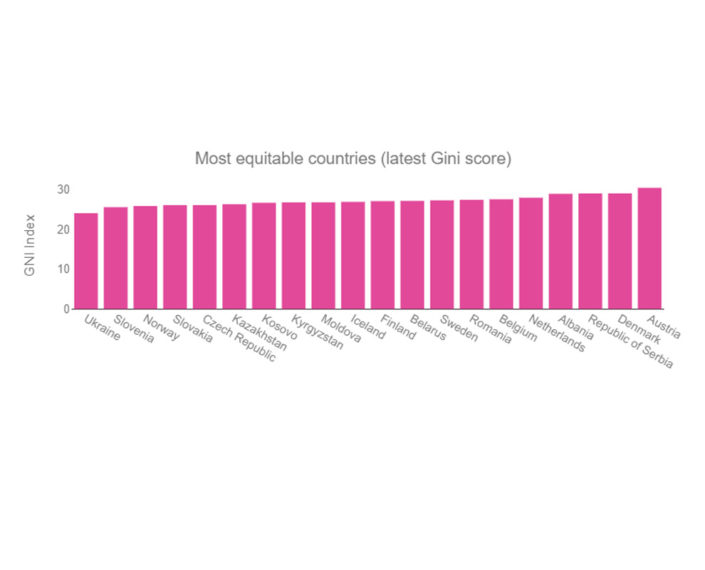 most-equitable-countries