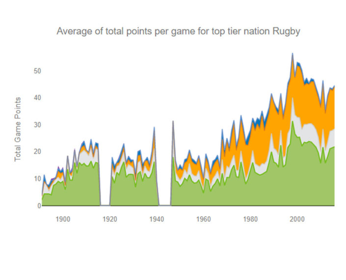 points-scored-in-rugby-through-time