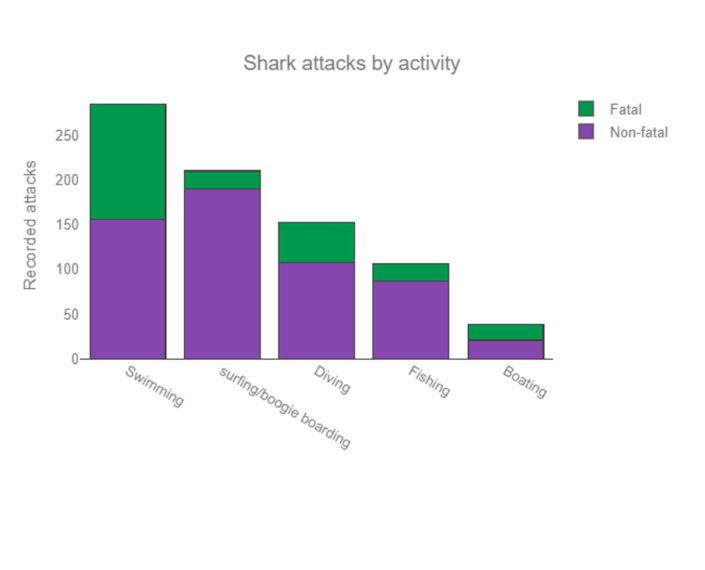 shark-attack-by-activity