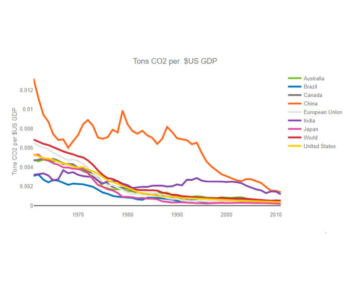 tons-co2-per-$us-gdp